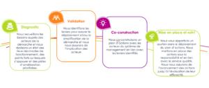 Accompagnement systèmes de management