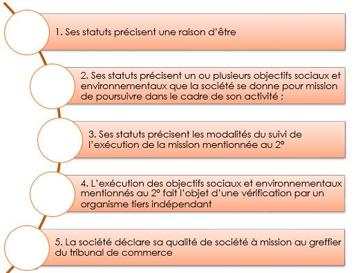 conditions à l'entreprise à mission