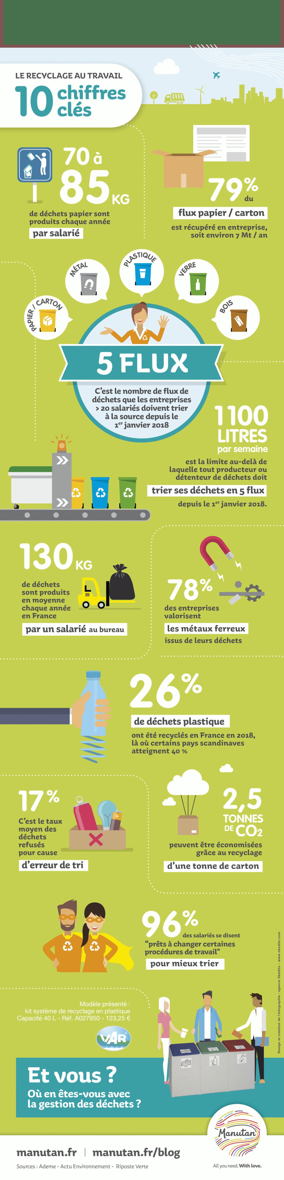 chiffres clés sur le recyclage au bureau