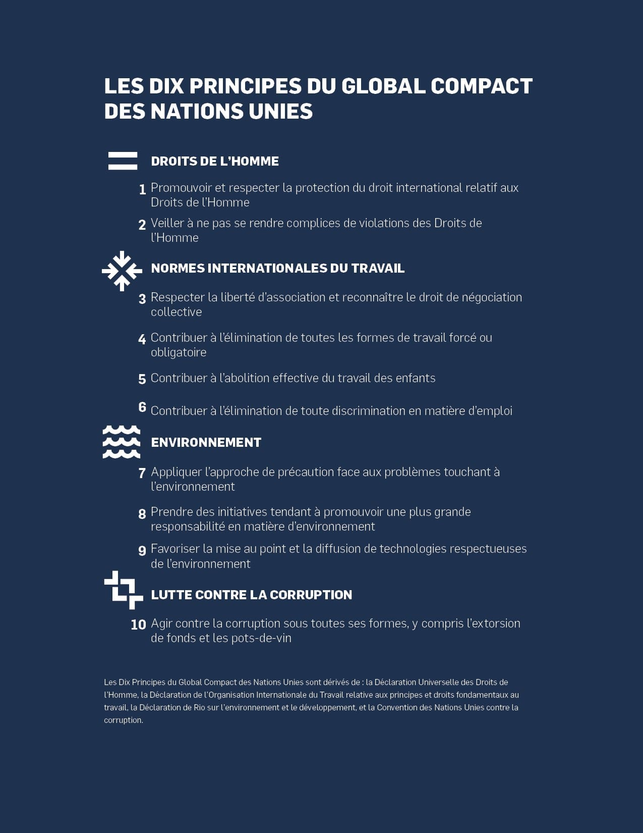 Les 10 principes du global compact des nations unies